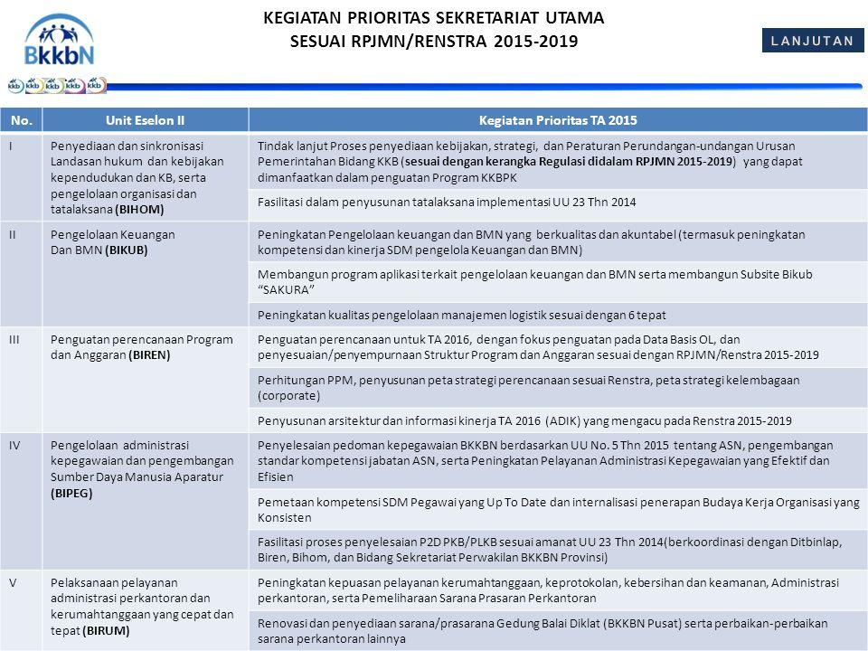 DUA ANAK CUKUP KEGIATAN PRIORITAS SEKRETARIAT UTAMA SESUAI RPJMN/RENSTRA 2015-2019 No.Unit Eselon IIKegiatan Prioritas TA 2015 IPenyediaan dan sinkronisasi Landasan hukum dan kebijakan kependudukan dan KB, serta pengelolaan organisasi dan tatalaksana (BIHOM) Tindak lanjut Proses penyediaan kebijakan, strategi, dan Peraturan Perundangan-undangan Urusan Pemerintahan Bidang KKB (sesuai dengan kerangka Regulasi didalam RPJMN 2015-2019) yang dapat dimanfaatkan dalam penguatan Program KKBPK Fasilitasi dalam penyusunan tatalaksana implementasi UU 23 Thn 2014 IIPengelolaan Keuangan Dan BMN (BIKUB) Peningkatan Pengelolaan keuangan dan BMN yang berkualitas dan akuntabel (termasuk peningkatan kompetensi dan kinerja SDM pengelola Keuangan dan BMN) Membangun program aplikasi terkait pengelolaan keuangan dan BMN serta membangun Subsite Bikub SAKURA Peningkatan kualitas pengelolaan manajemen logistik sesuai dengan 6 tepat IIIPenguatan perencanaan Program dan Anggaran (BIREN) Penguatan perencanaan untuk TA 2016, dengan fokus penguatan pada Data Basis OL, dan penyesuaian/penyempurnaan Struktur Program dan Anggaran sesuai dengan RPJMN/Renstra 2015-2019 Perhitungan PPM, penyusunan peta strategi perencanaan sesuai Renstra, peta strategi kelembagaan (corporate) Penyusunan arsitektur dan informasi kinerja TA 2016 (ADIK) yang mengacu pada Renstra 2015-2019 IVPengelolaan administrasi kepegawaian dan pengembangan Sumber Daya Manusia Aparatur (BIPEG) Penyelesaian pedoman kepegawaian BKKBN berdasarkan UU No.