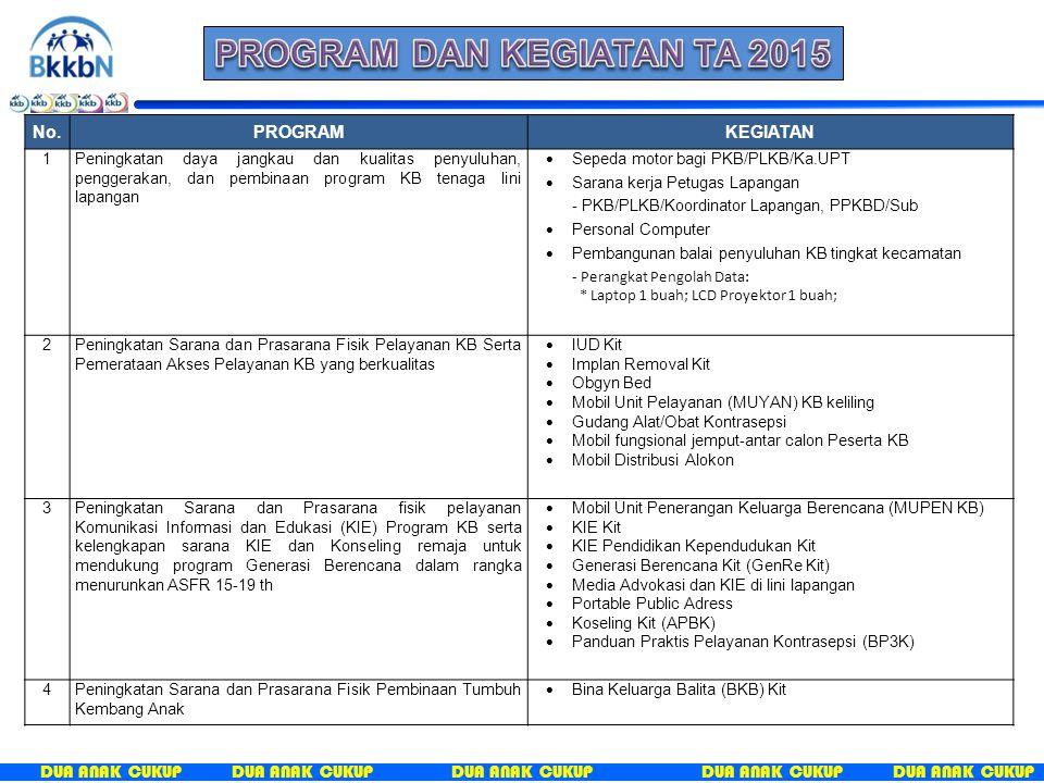 DUA ANAK CUKUP No.PROGRAMKEGIATAN 1Peningkatan daya jangkau dan kualitas penyuluhan, penggerakan, dan pembinaan program KB tenaga lini lapangan  Sepeda motor bagi PKB/PLKB/Ka.UPT  Sarana kerja Petugas Lapangan - PKB/PLKB/Koordinator Lapangan, PPKBD/Sub  Personal Computer  Pembangunan balai penyuluhan KB tingkat kecamatan - Perangkat Pengolah Data: * Laptop 1 buah; LCD Proyektor 1 buah; 2Peningkatan Sarana dan Prasarana Fisik Pelayanan KB Serta Pemerataan Akses Pelayanan KB yang berkualitas  IUD Kit  Implan Removal Kit  Obgyn Bed  Mobil Unit Pelayanan (MUYAN) KB keliling  Gudang Alat/Obat Kontrasepsi  Mobil fungsional jemput-antar calon Peserta KB  Mobil Distribusi Alokon 3Peningkatan Sarana dan Prasarana fisik pelayanan Komunikasi Informasi dan Edukasi (KIE) Program KB serta kelengkapan sarana KIE dan Konseling remaja untuk mendukung program Generasi Berencana dalam rangka menurunkan ASFR 15-19 th  Mobil Unit Penerangan Keluarga Berencana (MUPEN KB)  KIE Kit  KIE Pendidikan Kependudukan Kit  Generasi Berencana Kit (GenRe Kit)  Media Advokasi dan KIE di lini lapangan  Portable Public Adress  Koseling Kit (APBK)  Panduan Praktis Pelayanan Kontrasepsi (BP3K) 4Peningkatan Sarana dan Prasarana Fisik Pembinaan Tumbuh Kembang Anak  Bina Keluarga Balita (BKB) Kit
