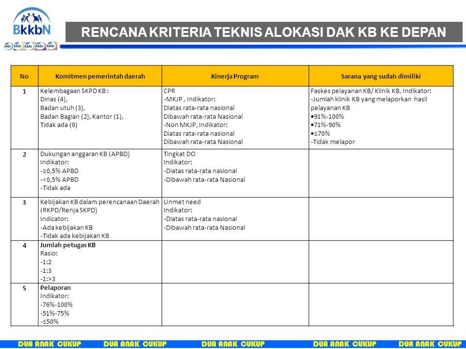 DUA ANAK CUKUP NoKomitmen pemerintah daerahKinerja ProgramSarana yang sudah dimiliki 1 Kelembagaan SKPD KB : Dinas (4), Badan utuh (3), Badan Bagian (