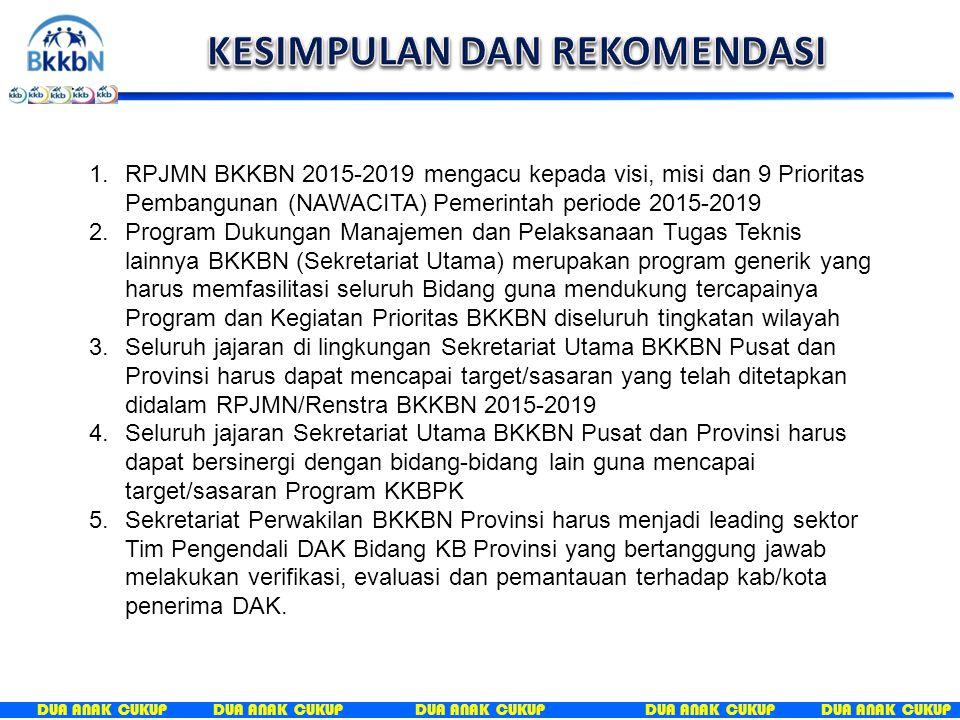 DUA ANAK CUKUP 1.RPJMN BKKBN 2015-2019 mengacu kepada visi, misi dan 9 Prioritas Pembangunan (NAWACITA) Pemerintah periode 2015-2019 2.Program Dukungan Manajemen dan Pelaksanaan Tugas Teknis lainnya BKKBN (Sekretariat Utama) merupakan program generik yang harus memfasilitasi seluruh Bidang guna mendukung tercapainya Program dan Kegiatan Prioritas BKKBN diseluruh tingkatan wilayah 3.Seluruh jajaran di lingkungan Sekretariat Utama BKKBN Pusat dan Provinsi harus dapat mencapai target/sasaran yang telah ditetapkan didalam RPJMN/Renstra BKKBN 2015-2019 4.Seluruh jajaran Sekretariat Utama BKKBN Pusat dan Provinsi harus dapat bersinergi dengan bidang-bidang lain guna mencapai target/sasaran Program KKBPK 5.Sekretariat Perwakilan BKKBN Provinsi harus menjadi leading sektor Tim Pengendali DAK Bidang KB Provinsi yang bertanggung jawab melakukan verifikasi, evaluasi dan pemantauan terhadap kab/kota penerima DAK.