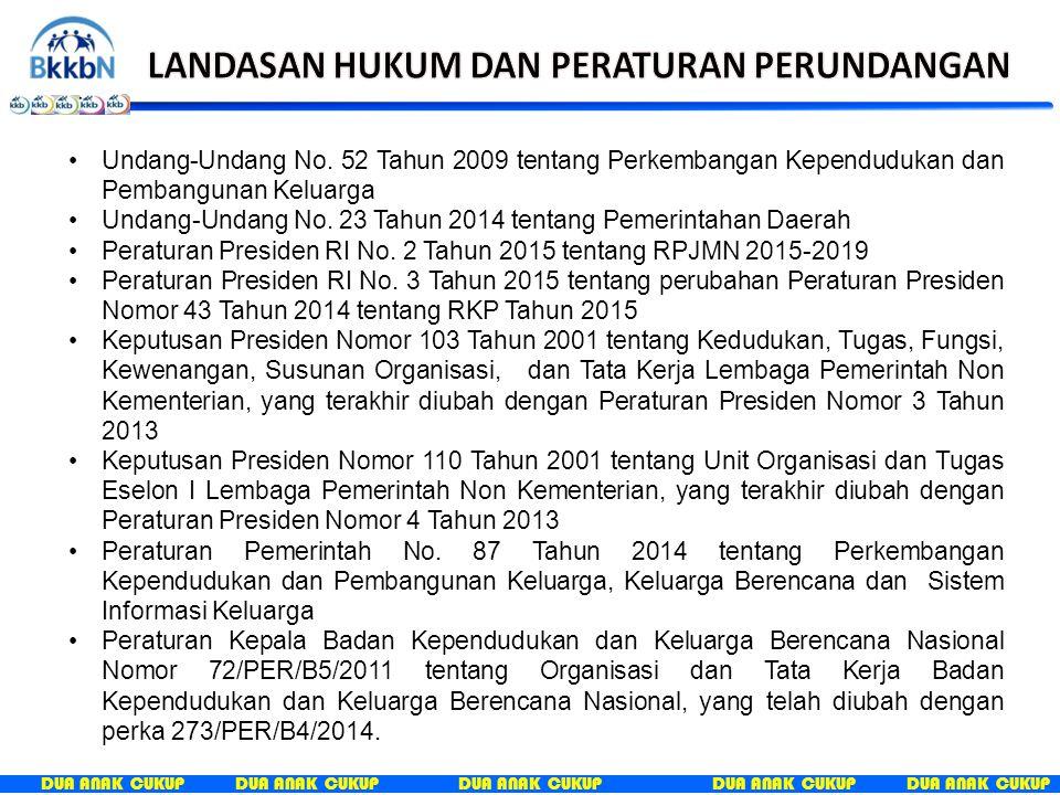 DUA ANAK CUKUP Undang-Undang No. 52 Tahun 2009 tentang Perkembangan Kependudukan dan Pembangunan Keluarga Undang-Undang No. 23 Tahun 2014 tentang Peme