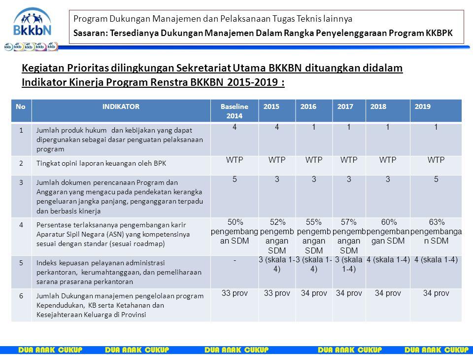 DUA ANAK CUKUP Strategi Pelaksanaan Program dan Kegiatan – BKKBN 2015-2019 Nasional Agenda Prioritas No.5: Meningkatkan kualitas hidup manusia indonesia BKKBN Dukungan K/L terkait LPP TFR - ASFR CPR – Unmet Need Program Kependudukan dan Keluarga Berencana (KKB) 1.Jumlah akseptor PB – PA 2.Pengetahuan tentang KKB 3.Landasan hukum Kebijakan dan Pemetaan Dalduk Jumlah akseptor PBI dan Non PBI Peningkatan dan Pembinaan kesertaan ber-KB melalui Poktan (BKB, BKR, BKL, UPPKS) Pengetahuan tentang Kependudukan, KB, pembangunan keluarga melalui Advokasi KIE dan penggerakan Lini lapangan – tenaga (kuantitas, kualitas) Bidang Pengendalian Penduduk (DALDUK) Bidang Keluarga Berencana dan Kesehatan Reproduksi (KBKR) Bidang Keluarga Sejahtera dan Pemberdayaan Keluarga (KSPK) Bidang Advokasi, Penggerakan dan Informasi (ADPIN) Bidang Pelatihan, Penelitian dan Pengembangan (LATBANG) Sekretariat Utama Inspektorat Utama