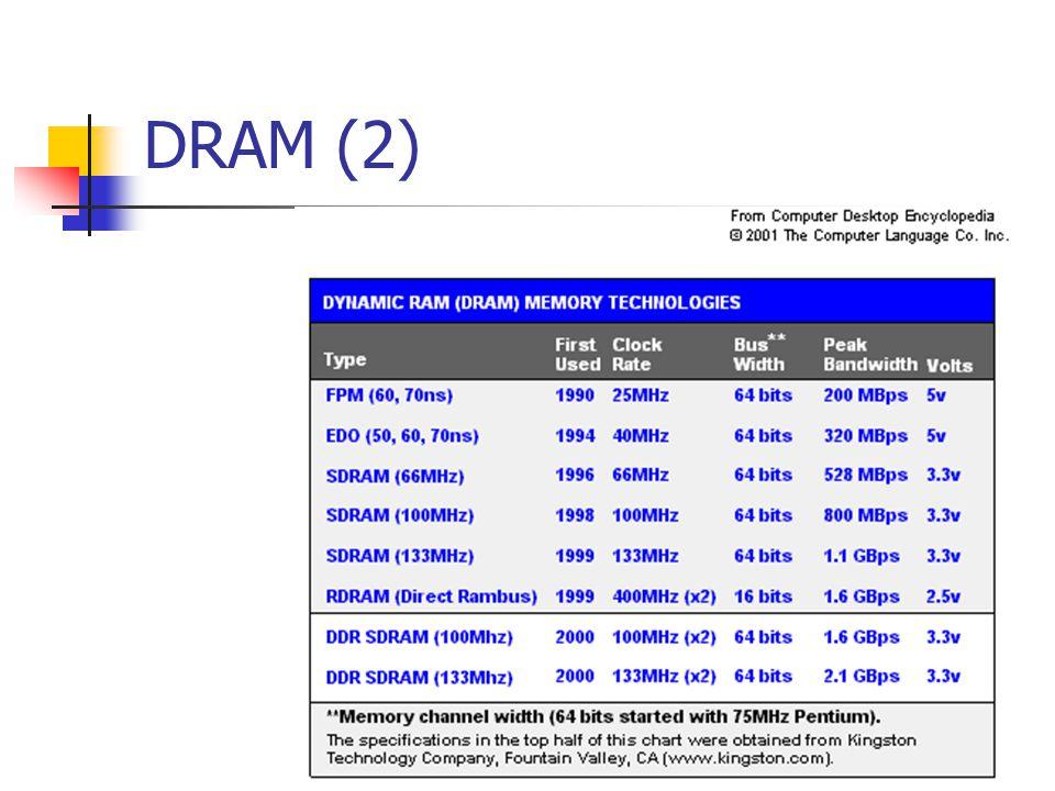 DRAM (2)