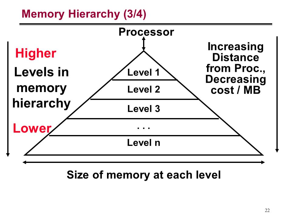 22 Memory Hierarchy (3/4) Processor Size of memory at each level Increasing Distance from Proc., Decreasing cost / MB Level 1 Level 2 Level n Level 3.