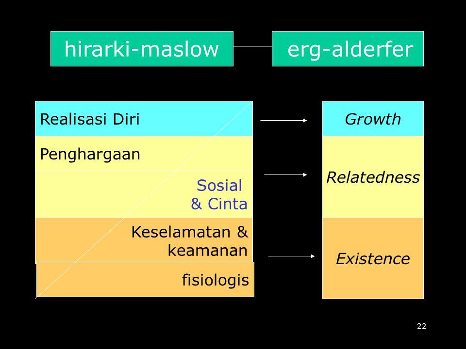 Perbedaan Teori ERG dan Maslow's –Teori ERG menyatakan kebutuhan menjadi 3 kategori; eksistensi, keterkaitan, dan pertumbuhan. –Kalau kebutuhan yang l