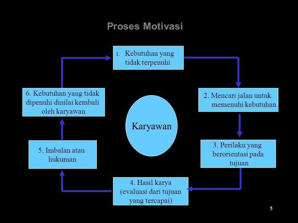 Proses Motivasi 1.Kebutuhan yang tidak terpenuhi 2.