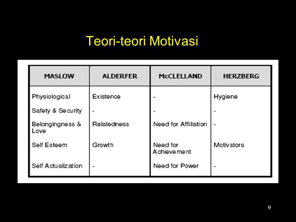 Teori-teori Motivasi 9