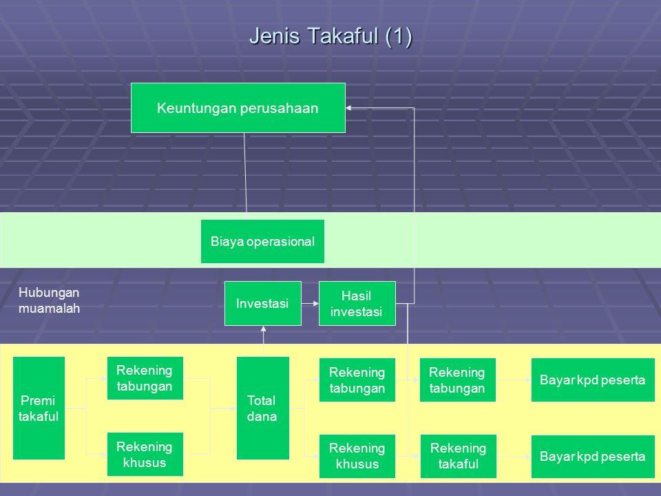 Jenis Takaful (1) Premi takaful Rekening tabungan Rekening khusus Total dana Investasi Hasil investasi Biaya operasional Keuntungan perusahaan Hubunga