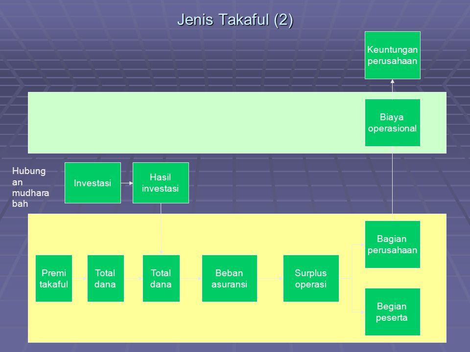 Jenis Takaful (2) Premi takaful Total dana Total dana Beban asuransi Surplus operasi Bagian perusahaan Begian peserta Hubung an mudhara bah Hasil inve