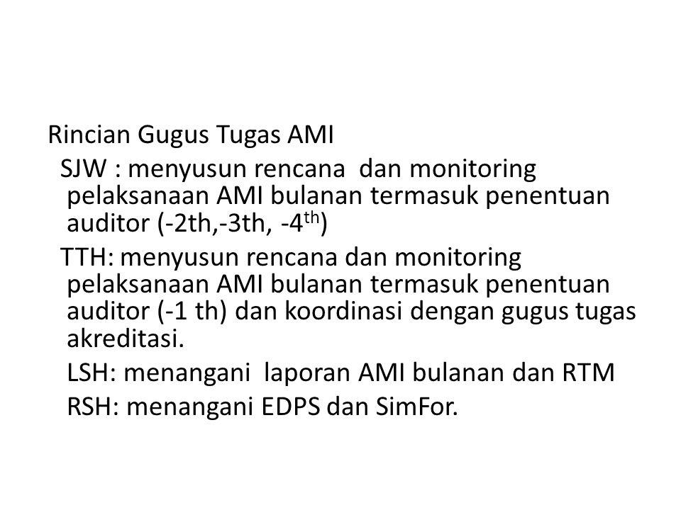 Rincian Gugus Tugas AMI SJW : menyusun rencana dan monitoring pelaksanaan AMI bulanan termasuk penentuan auditor (-2th,-3th, -4 th ) TTH: menyusun ren