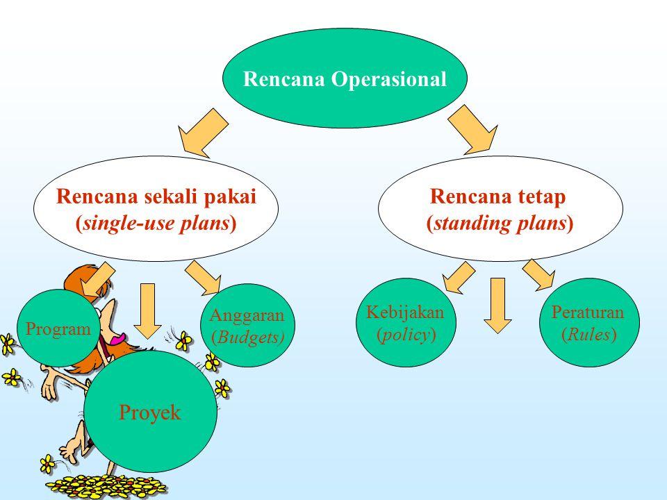 Rencana sekali pakai (single-use plans) Rencana Operasional Rencana tetap (standing plans) Program Proyek Anggaran (Budgets) Peraturan (Rules) Kebijak
