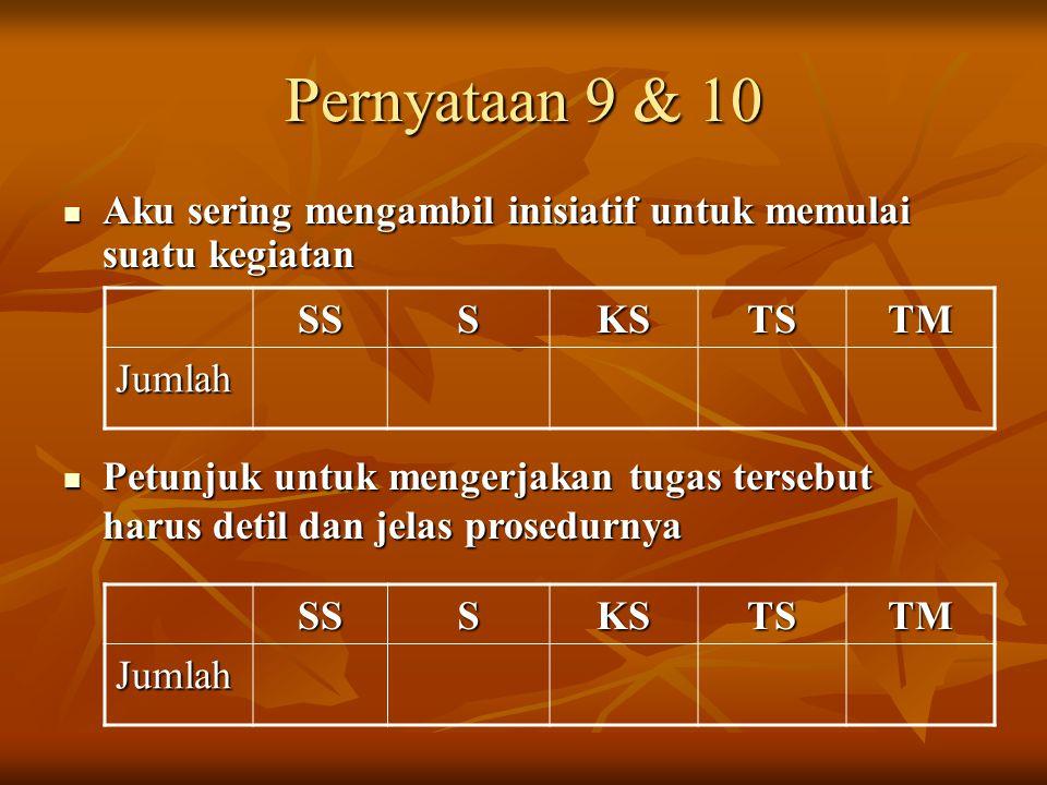 Pernyataan 9 & 10 Aku sering mengambil inisiatif untuk memulai suatu kegiatan Aku sering mengambil inisiatif untuk memulai suatu kegiatan SSSKSTSTM Ju