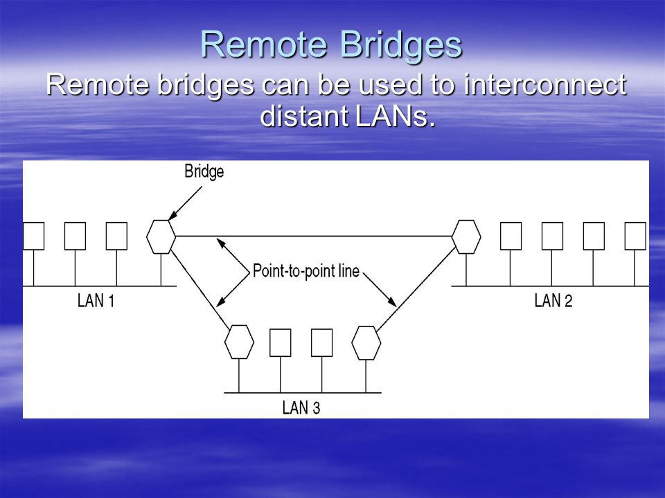 Remote Bridges Remote bridges can be used to interconnect distant LANs.