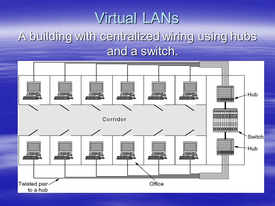 Virtual LANs A building with centralized wiring using hubs and a switch.