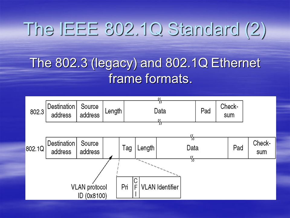 The IEEE 802.1Q Standard (2) The 802.3 (legacy) and 802.1Q Ethernet frame formats.