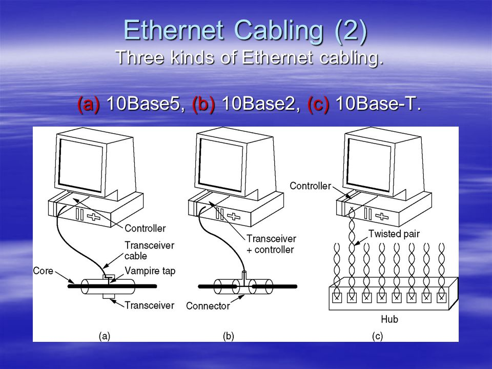 Ethernet Cabling (2) Three kinds of Ethernet cabling. (a) 10Base5, (b) 10Base2, (c) 10Base-T.
