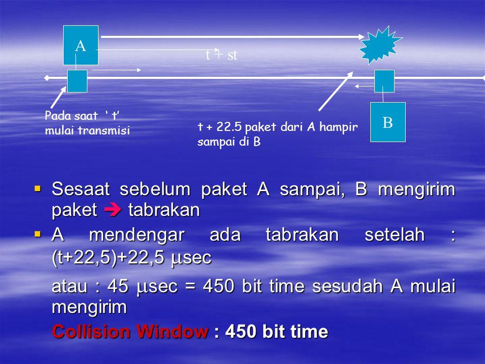 Sesaat sebelum paket A sampai, B mengirim paket  tabrakan  A mendengar ada tabrakan setelah : (t+22,5)+22,5  sec atau : 45  sec = 450 bit time s