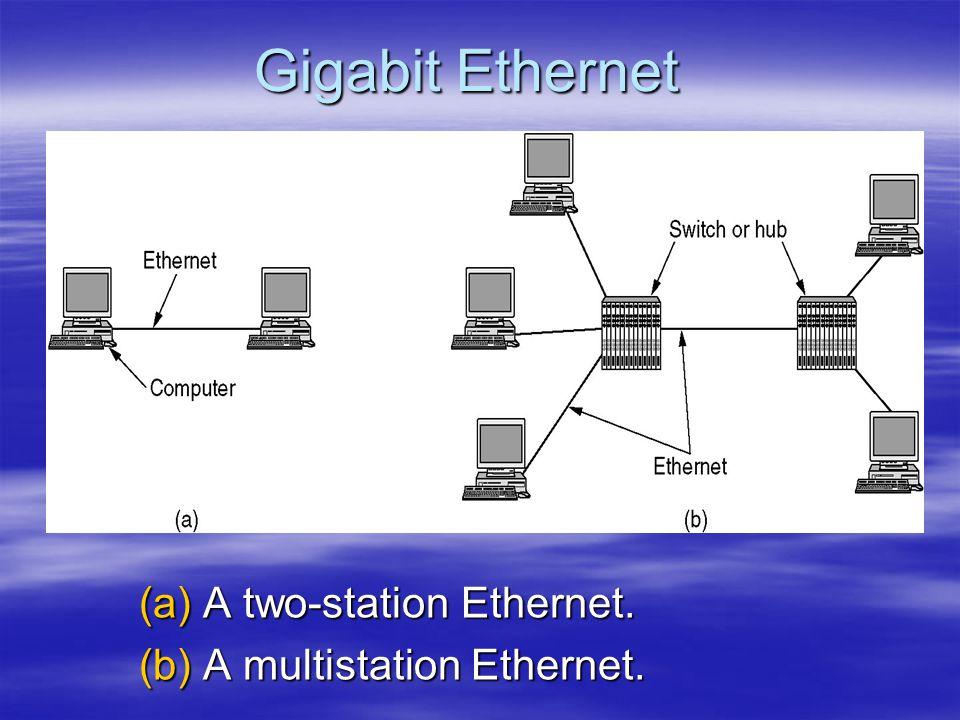 Gigabit Ethernet (a)A two-station Ethernet. (b)A multistation Ethernet.