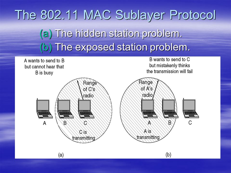 The 802.11 MAC Sublayer Protocol (a) The hidden station problem. (b) The exposed station problem.