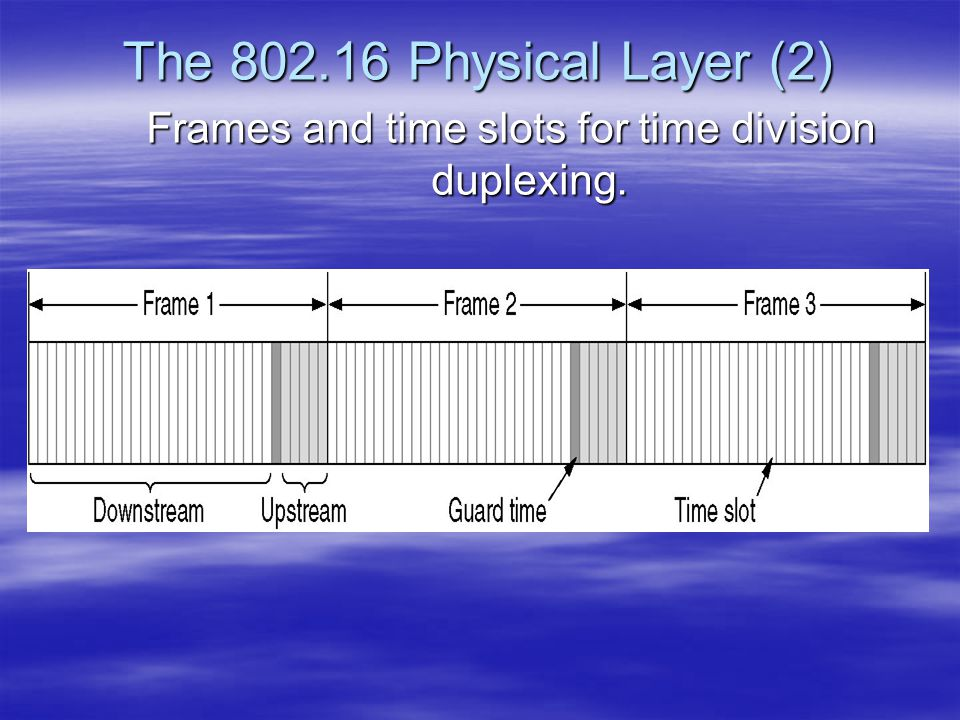 The 802.16 Physical Layer (2) Frames and time slots for time division duplexing.