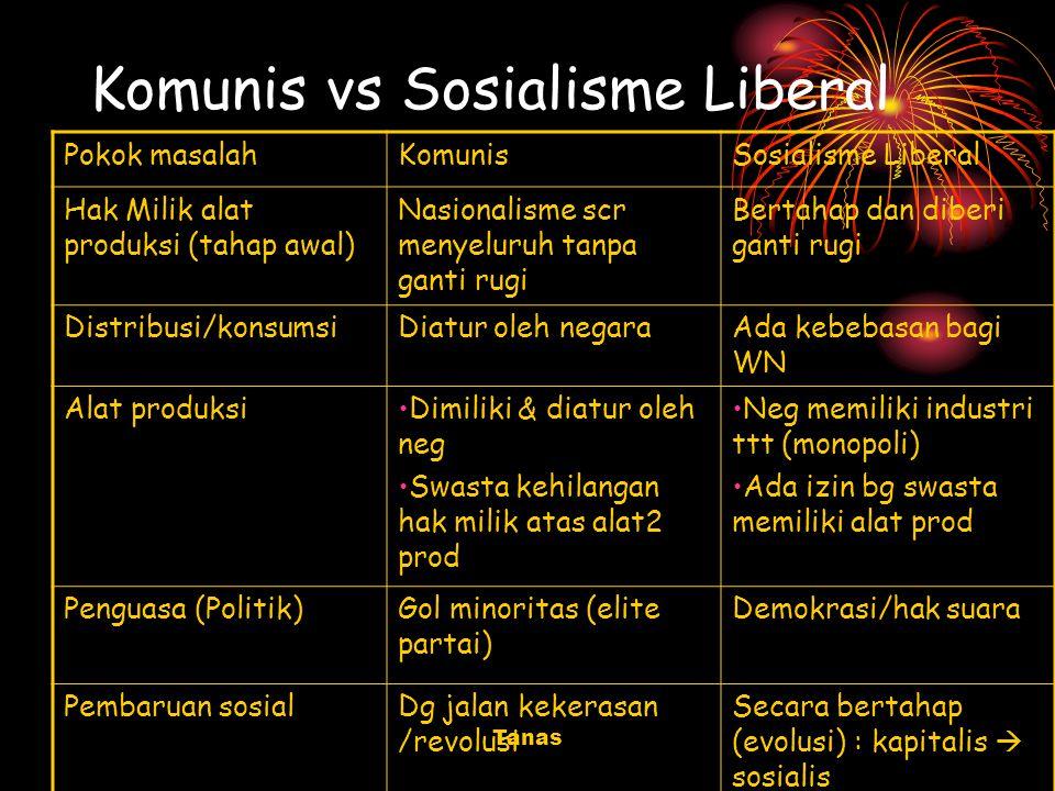 Tanas Komunis vs Sosialisme Liberal Pokok masalahKomunisSosialisme Liberal Hak Milik alat produksi (tahap awal) Nasionalisme scr menyeluruh tanpa gant