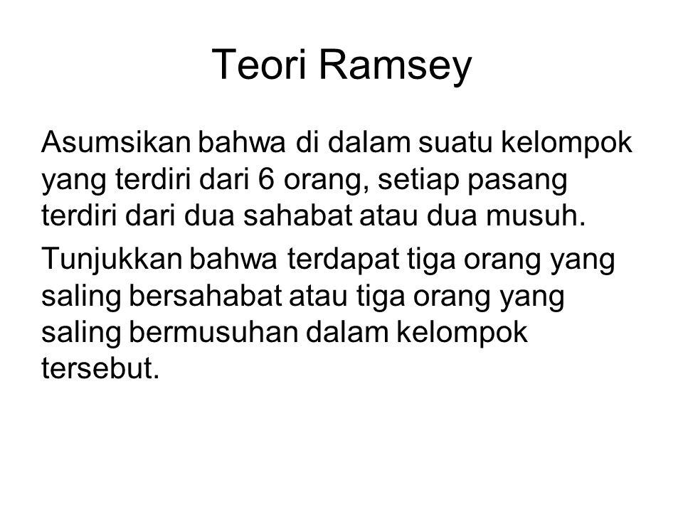 Teori Ramsey Asumsikan bahwa di dalam suatu kelompok yang terdiri dari 6 orang, setiap pasang terdiri dari dua sahabat atau dua musuh. Tunjukkan bahwa