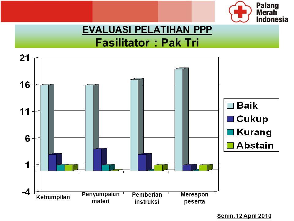 EVALUASI PELATIHAN PPP Fasilitator: Pak Tri Ketrampilan Penyampaian materi Pemberian instruksi Senin, 12 April 2010 Merespon peserta
