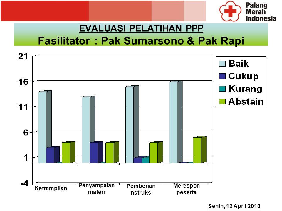 EVALUASI PELATIHAN PPP Fasilitator: Pak Sumarsono & Pak Rapi Ketrampilan Penyampaian materi Pemberian instruksi Senin, 12 April 2010 Merespon peserta