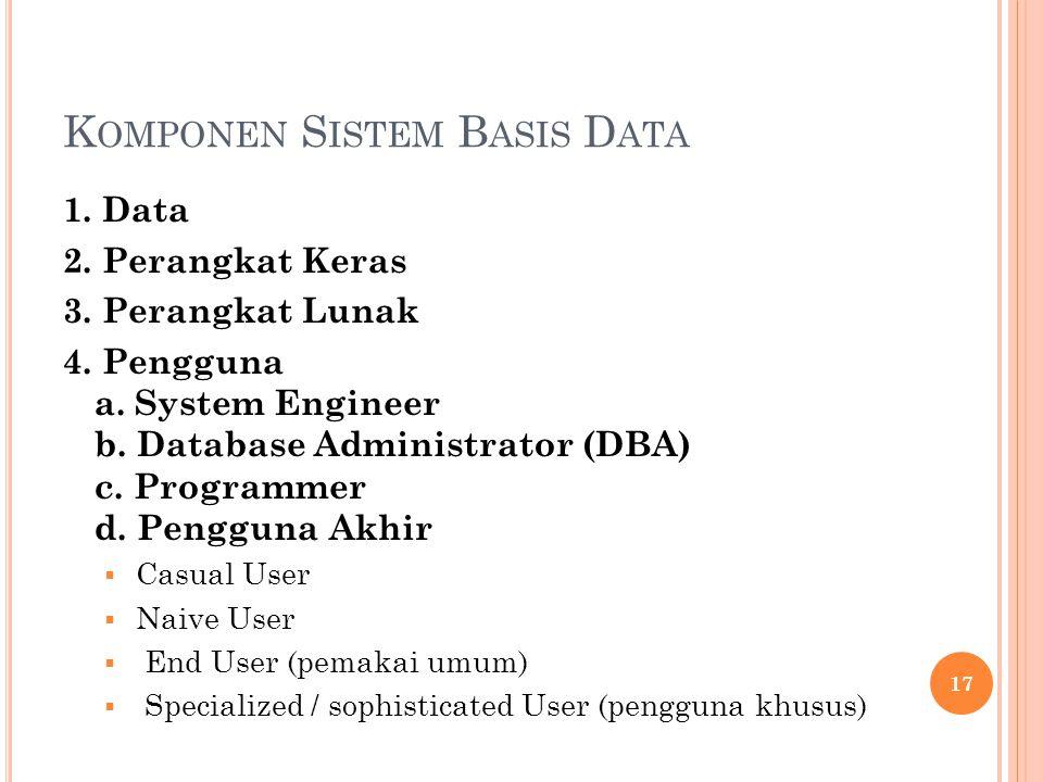 K OMPONEN S ISTEM B ASIS D ATA 1. Data 2. Perangkat Keras 3.