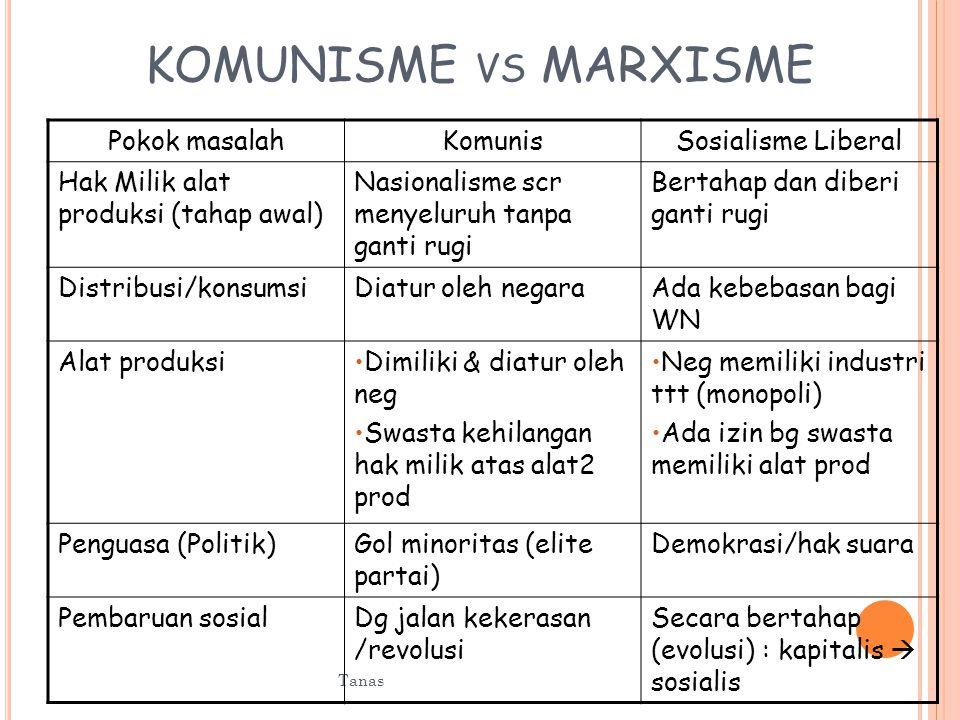 Sistem ekonomi Sosialis terbagi menjadi 2, yaitu Sosialisme – Marxisme (Liberal) Sistem ini diperkenalkan oleh Karl Max yaitu tentang perkembangan ekonomi dari tahap terendah hingga tertinggi.