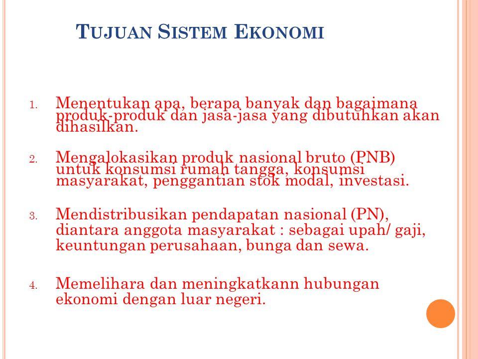 E LEMEN - ELEMEN DALAM S ISTEM E KONOMI Unit-unit ekonomi seperti: rumah tangga, perusahaan, serikat buruh, instansi pemerintah dan lembaga-lembaga lain yang berkaitan dengan kegiatan ekonomi.