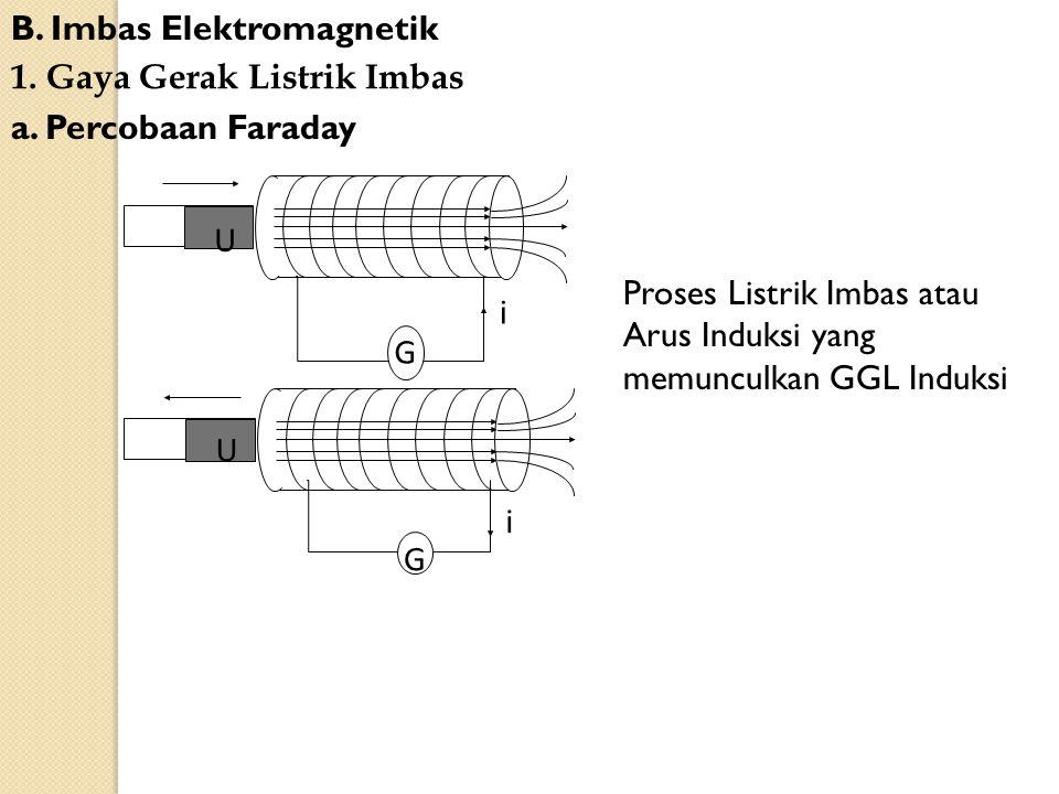 B. Imbas Elektromagnetik 1. Gaya Gerak Listrik Imbas a. Percobaan Faraday U i G U i G Proses Listrik Imbas atau Arus Induksi yang memunculkan GGL Indu
