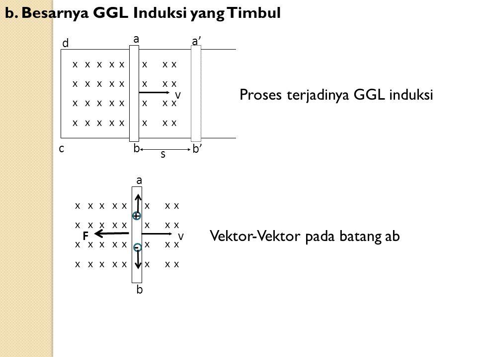 b. Besarnya GGL Induksi yang Timbul a' d a b' b c s x x x x x x x x x x x x x x x x x x x x x x x x x x x x x x x x v Proses terjadinya GGL induksi a
