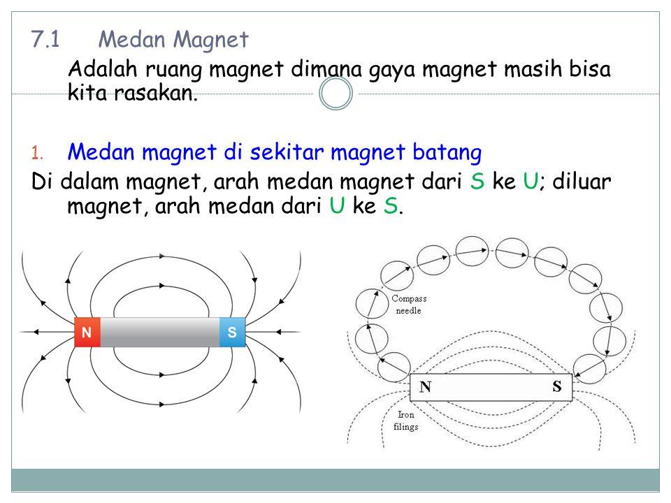 Torsi pada loop berarus τ=NiAB sin θ