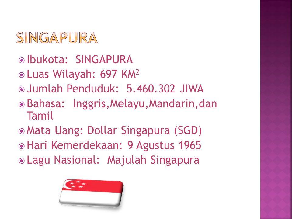  Ibukota: SINGAPURA  Luas Wilayah: 697 KM 2  Jumlah Penduduk: 5.460.302 JIWA  Bahasa: Inggris,Melayu,Mandarin,dan Tamil  Mata Uang: Dollar Singap