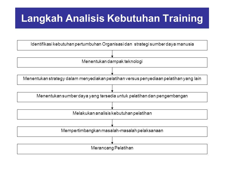 Langkah Analisis Kebutuhan Training Identifikasi kebutuhan pertumbuhan Organisasi dan strategi sumber daya manusia Menentukan dampak teknologi Menentu