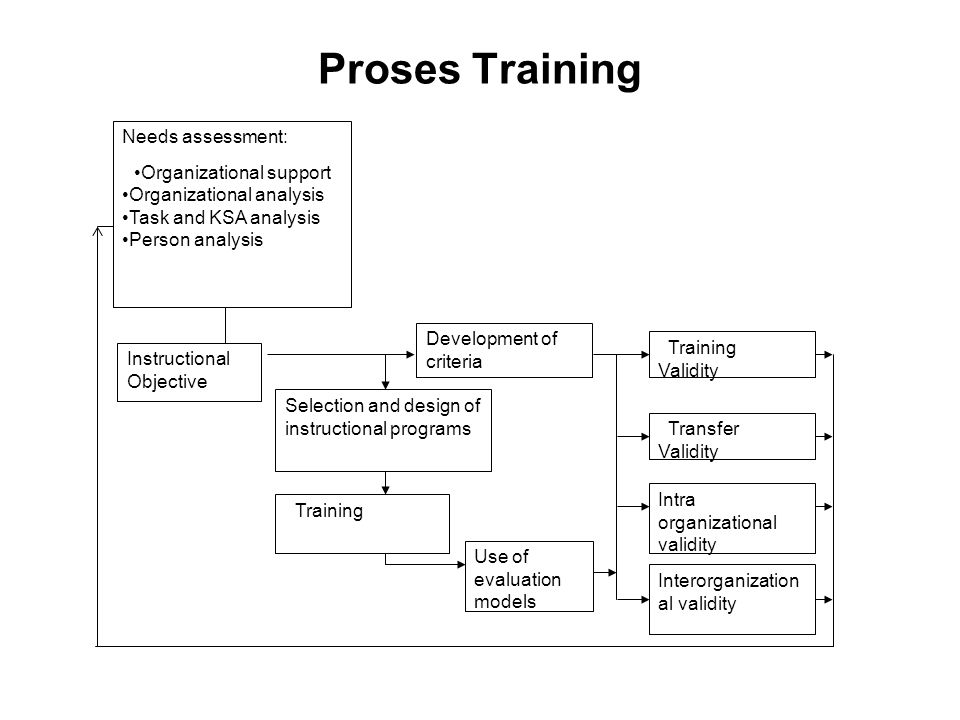 Development of criteria Use of evaluation models Selection and design of instructional programs Training Instructional Objective Needs assessment: Org