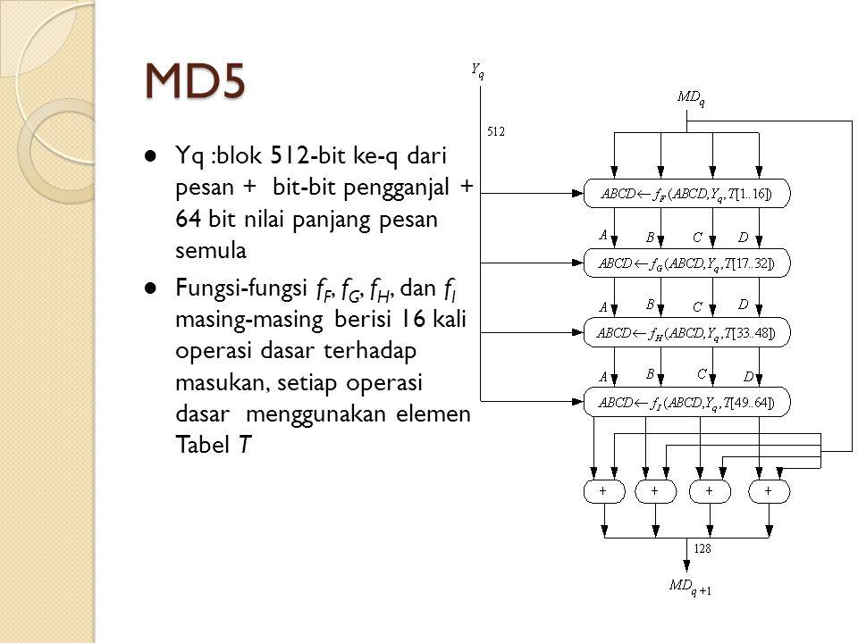 MD5 Yq :blok 512-bit ke-q dari pesan + bit-bit pengganjal + 64 bit nilai panjang pesan semula Fungsi-fungsi f F, f G, f H, dan f I masing-masing beris