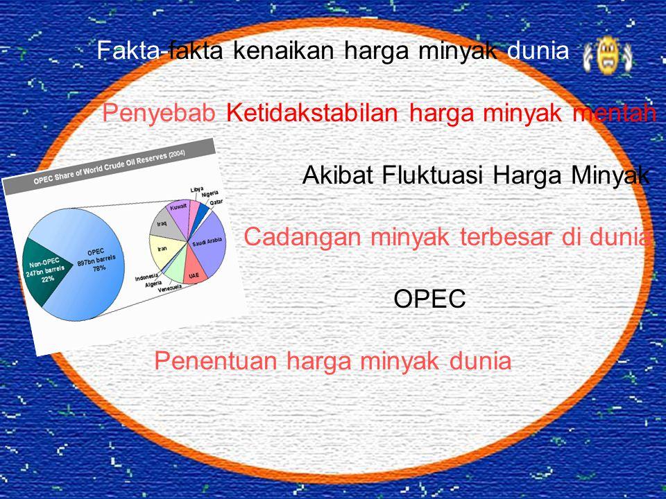 Fakta-fakta kenaikan harga minyak dunia Penyebab Ketidakstabilan harga minyak mentah Akibat Fluktuasi Harga Minyak Cadangan minyak terbesar di dunia O