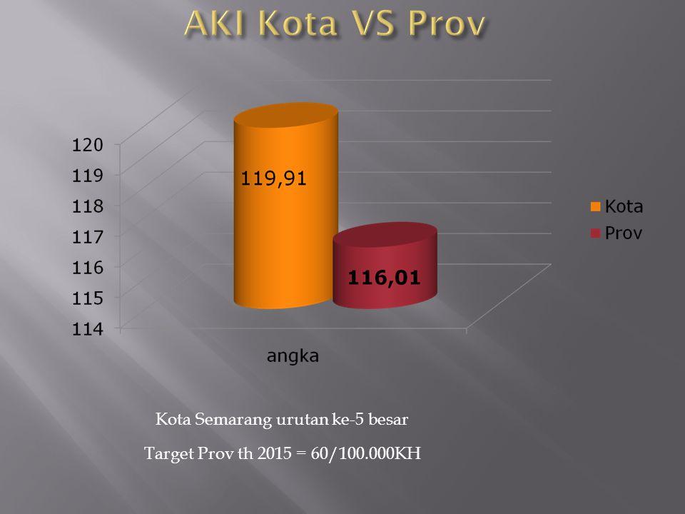 Target Prov th 2015 = 60/100.000KH Kota Semarang urutan ke-5 besar