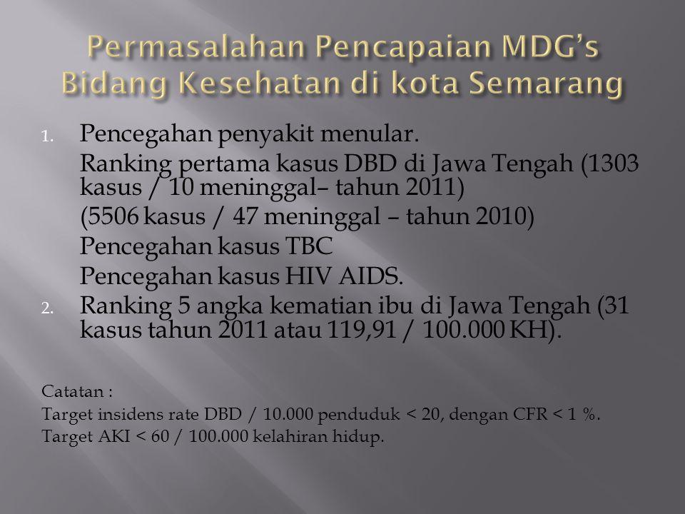 1. Pencegahan penyakit menular. Ranking pertama kasus DBD di Jawa Tengah (1303 kasus / 10 meninggal– tahun 2011) (5506 kasus / 47 meninggal – tahun 20