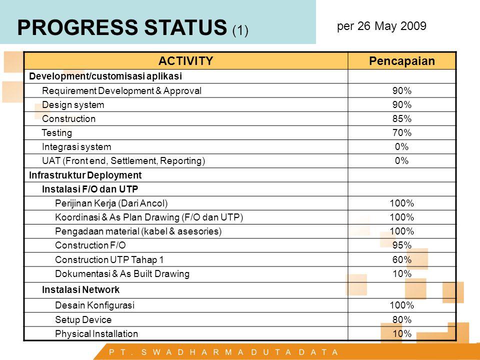PROGRESS STATUS (2) per 26 May 2009 ACTIVITYPencapaian Instalasi Data Center Pemasangan M&E0% Pengadaan Server100% Instalasi (Hardware, OS, Database)20% Penyiapan Kartu Ancol Ijin Bank Indonesia100% Desain dan Pengadaan Kartu100% Personalisasi Kartu0% SDM Review SDM100% Penyiapan SOP90% Pelatihan0% Deployment Pintu Gerbang0% UNIT0% Merchant F&B0%