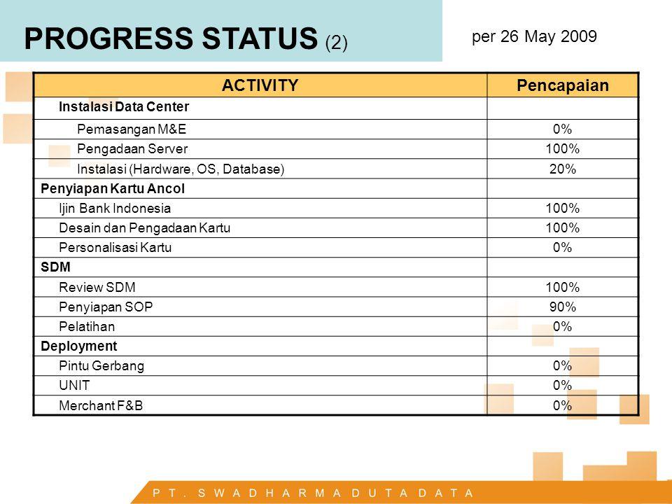 PROGRESS STATUS (2) per 26 May 2009 ACTIVITYPencapaian Instalasi Data Center Pemasangan M&E0% Pengadaan Server100% Instalasi (Hardware, OS, Database)2