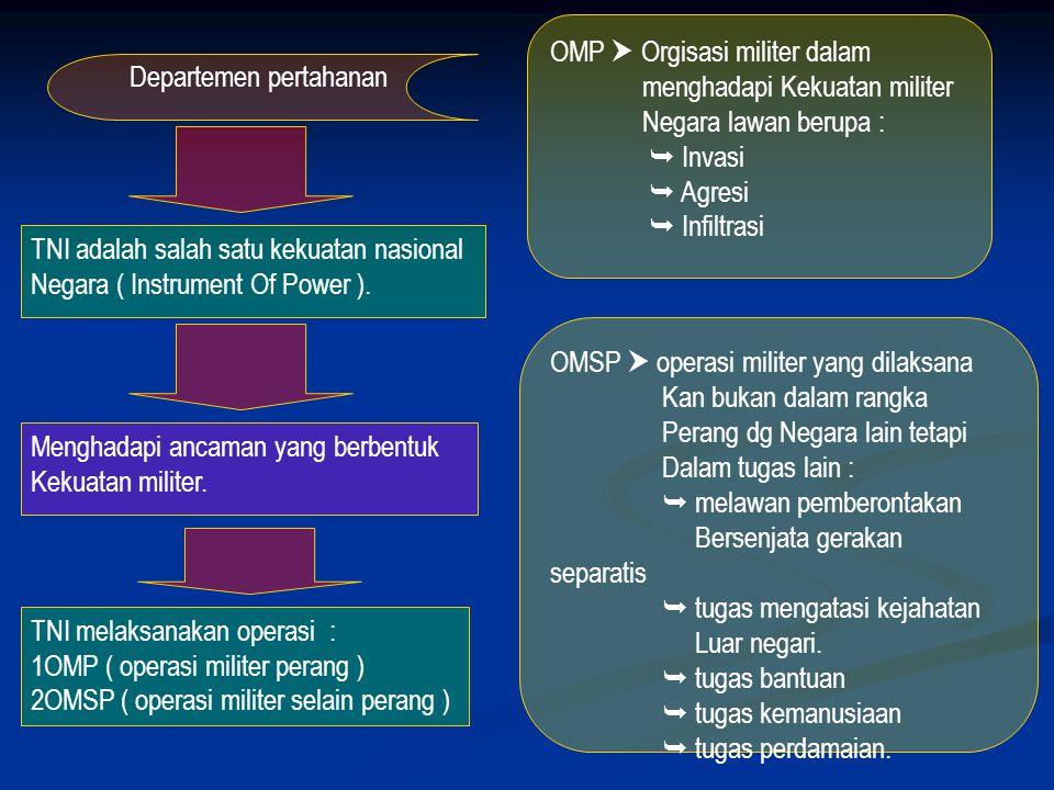 Contoh potensi Ancaman militer Dari sisi Malaysia : lepasnya sipadan – ligitan dan per Sekutuan di blok ambalat. Dari sisi Singapura : » permasalahan