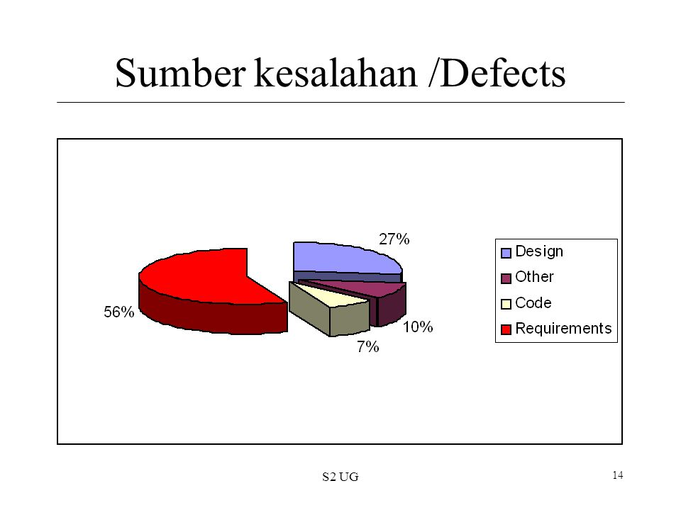 S2 UG 14 Sumber kesalahan /Defects
