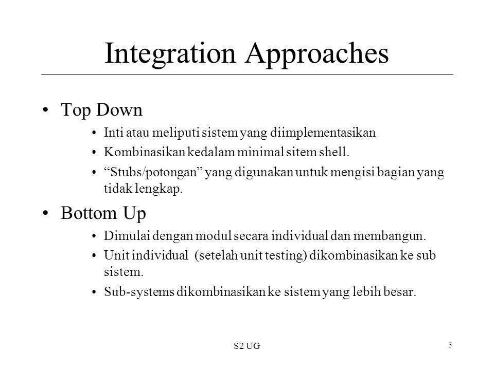 S2 UG 4 Integration Siapa yang melakukan testing terintegrasi .