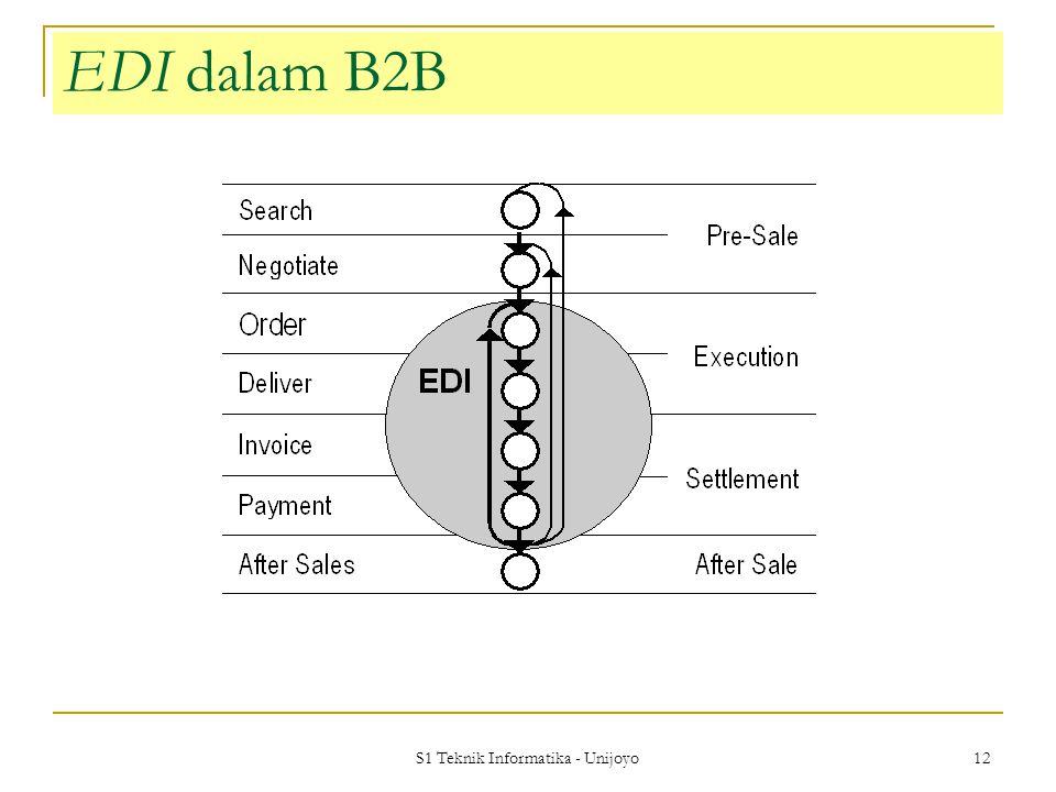 S1 Teknik Informatika - Unijoyo 12 EDI dalam B2B