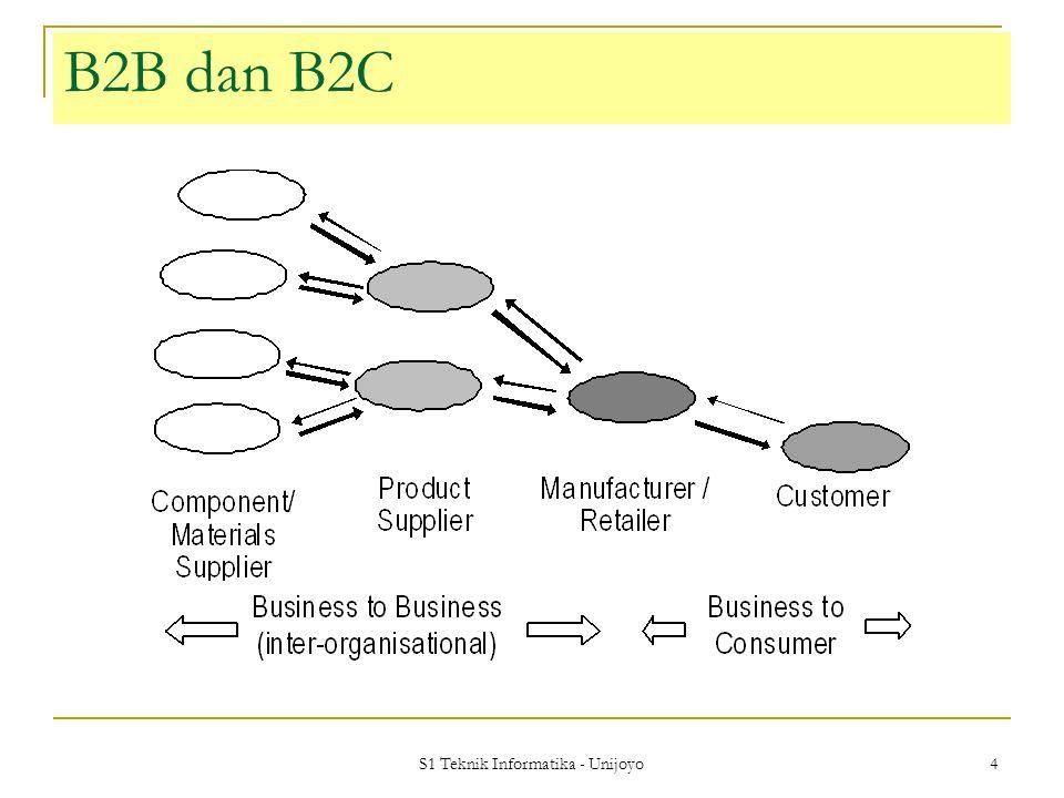 S1 Teknik Informatika - Unijoyo 15 Definisi EDI (contd-3) Standar pesan sbg tanda persetujuan pemesanan Sectorial standards e.g.