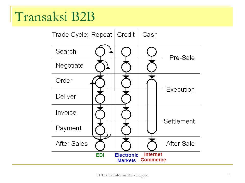 S1 Teknik Informatika - Unijoyo 7 Electronic Markets EDI Internet Commerce Transaksi B2B