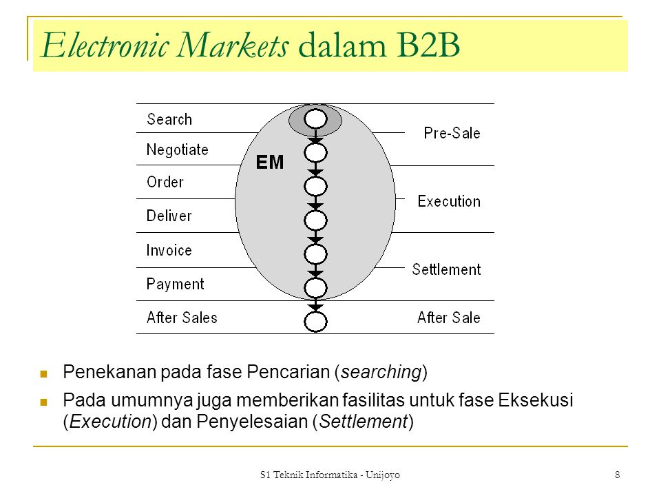S1 Teknik Informatika - Unijoyo 8 Electronic Markets dalam B2B Penekanan pada fase Pencarian (searching) Pada umumnya juga memberikan fasilitas untuk fase Eksekusi (Execution) dan Penyelesaian (Settlement)